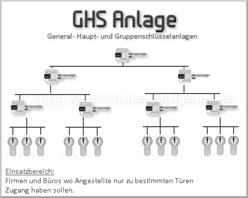 GHS_Anlage