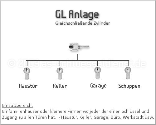 GL_Anlage
