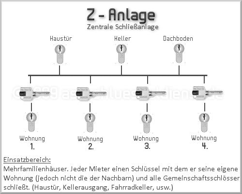 Z_Anlage
